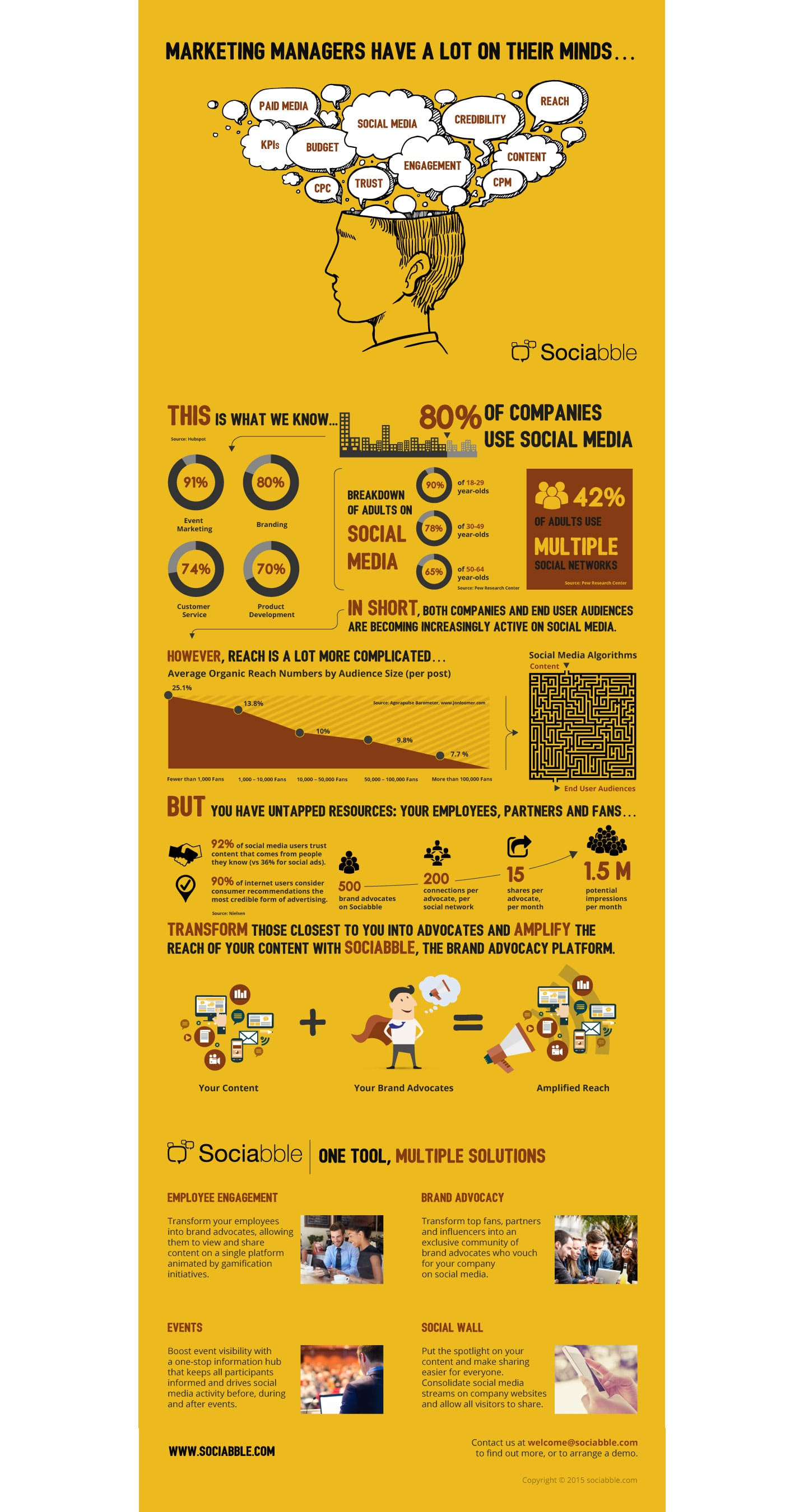 Infographic : The Facts Behind Employee Advocacy