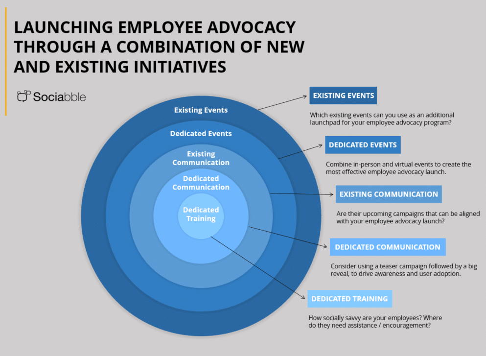 5 Deployment Strategy Ideas for an Employee Advocacy Launch