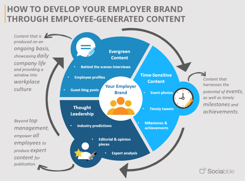 Employee Advocacy for HR: Harnessing User-Generated Content to Showcase Your Employer Brand