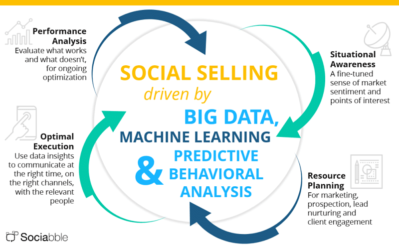 Why Machine Learning and Predictive Behavioral Analysis Will Determine Future Social Selling Leaders