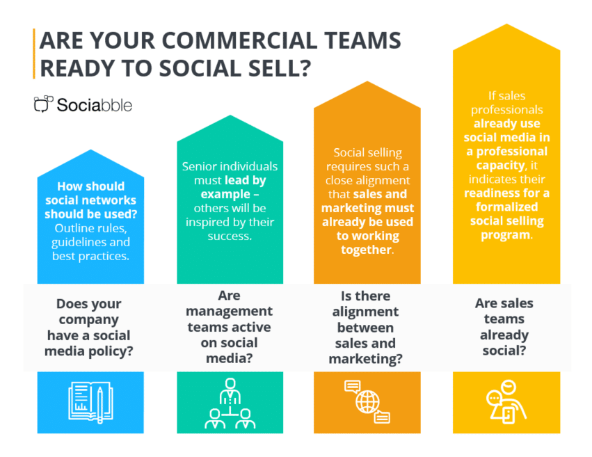 Are Your Sales Teams Ready to Social Sell?