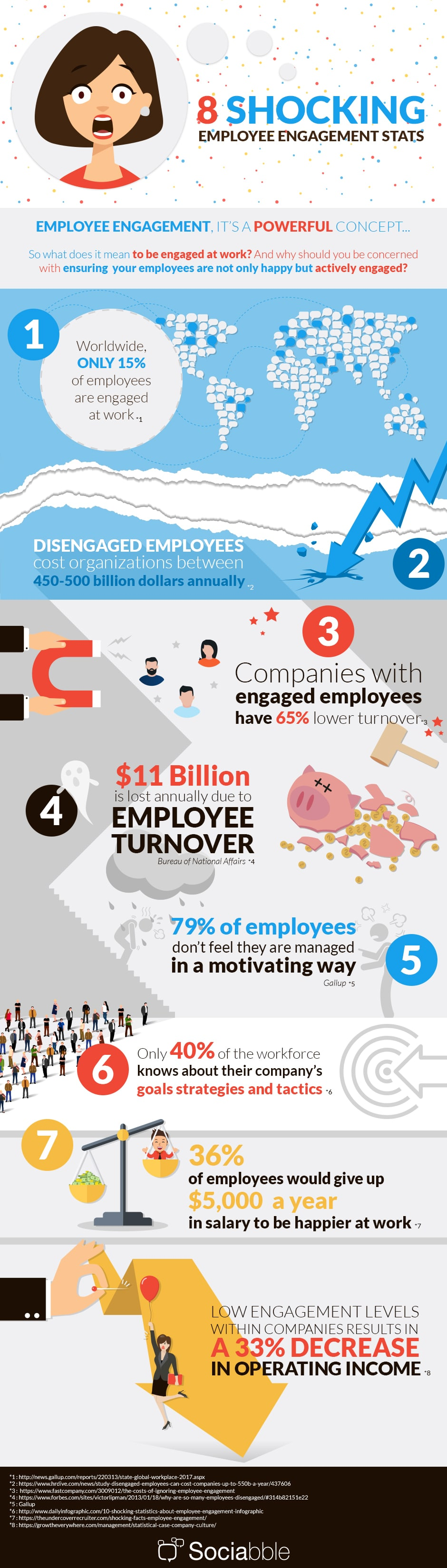 8 Shocking employee engagement stats
