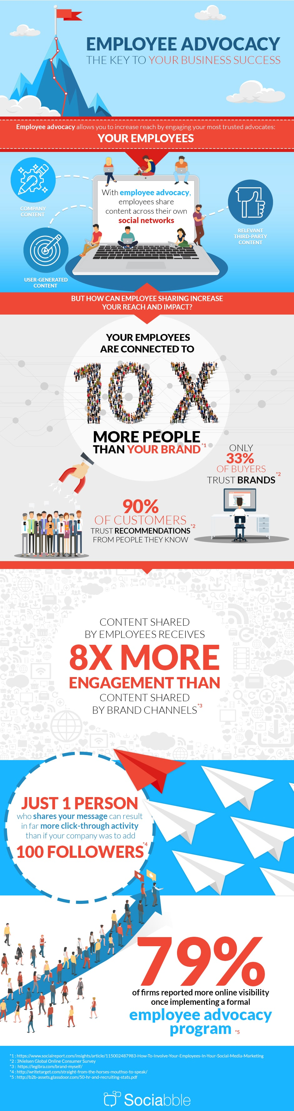 Infographic Employee Advocacy The Key to your Business Success