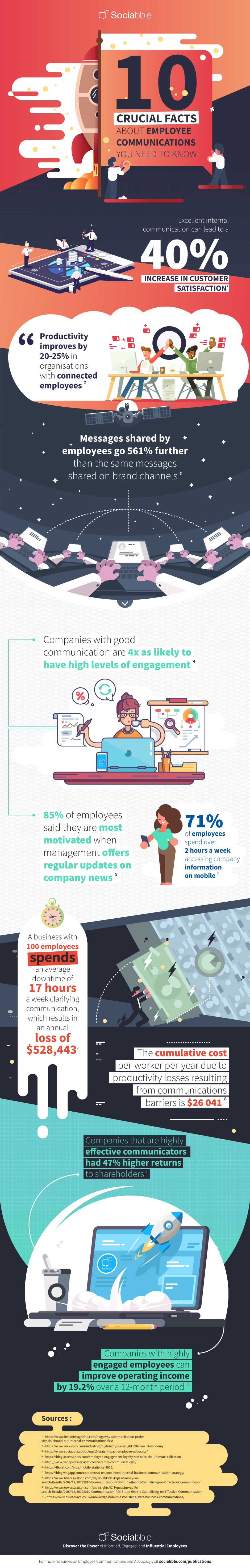 top ten employee communications stats
