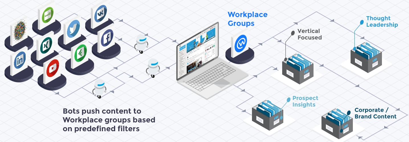Sociabble for Workplace by Facebook, how it works?