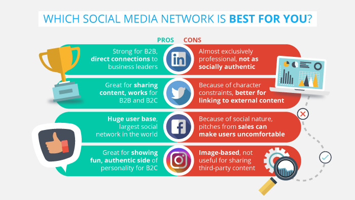 Social Media Networks for Social Selling